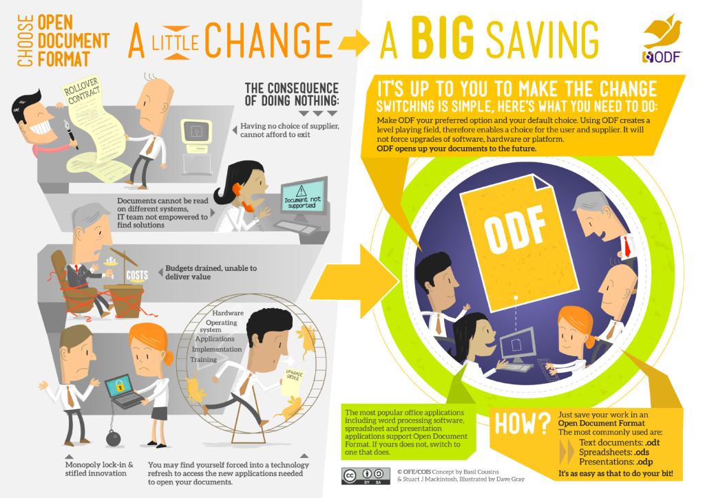 ODF infographic (english version)